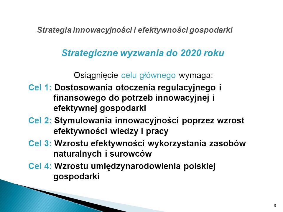 6 Strategia innowacyjności i efektywności gospodarki Osiągnięcie celu głównego wymaga: Cel 1: Dostosowania otoczenia regulacyjnego i finansowego do po