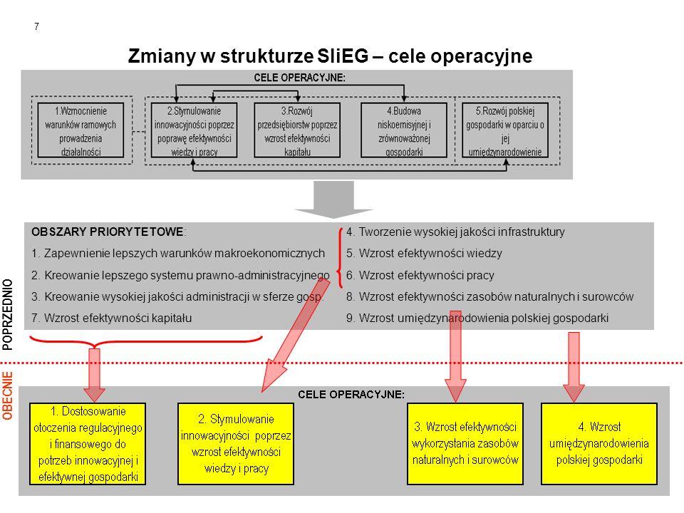 OBSZARY PRIORYTETOWE:4. Tworzenie wysokiej jakości infrastruktury 1. Zapewnienie lepszych warunków makroekonomicznych5. Wzrost efektywności wiedzy 2.