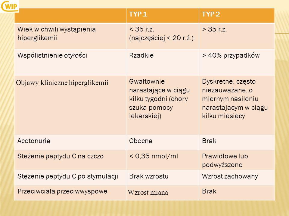 TYP 1TYP 2 Wiek w chwili wystąpienia hiperglikemii < 35 r.ż. (najczęściej < 20 r.ż.) > 35 r.ż. Współistnienie otyłościRzadkie> 40% przypadków Objawy k
