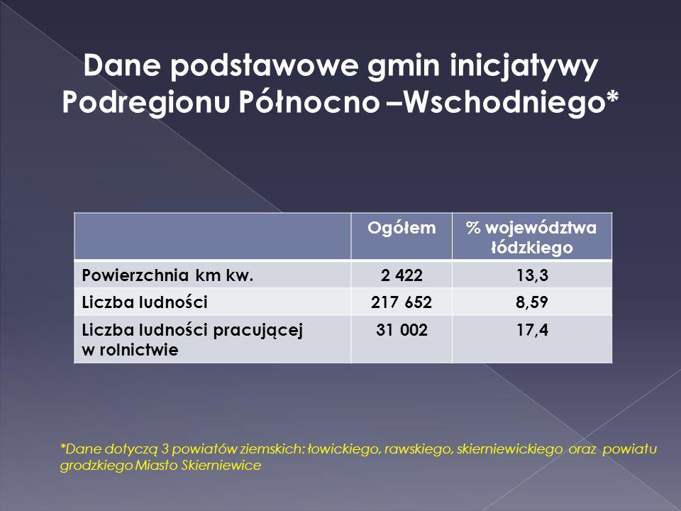 Dane podstawowe gmin inicjatywy Podregionu Północno –Wschodniego* Ogółem% województwa łódzkiego Powierzchnia km kw.2 42213,3 Liczba ludności217 6528,5