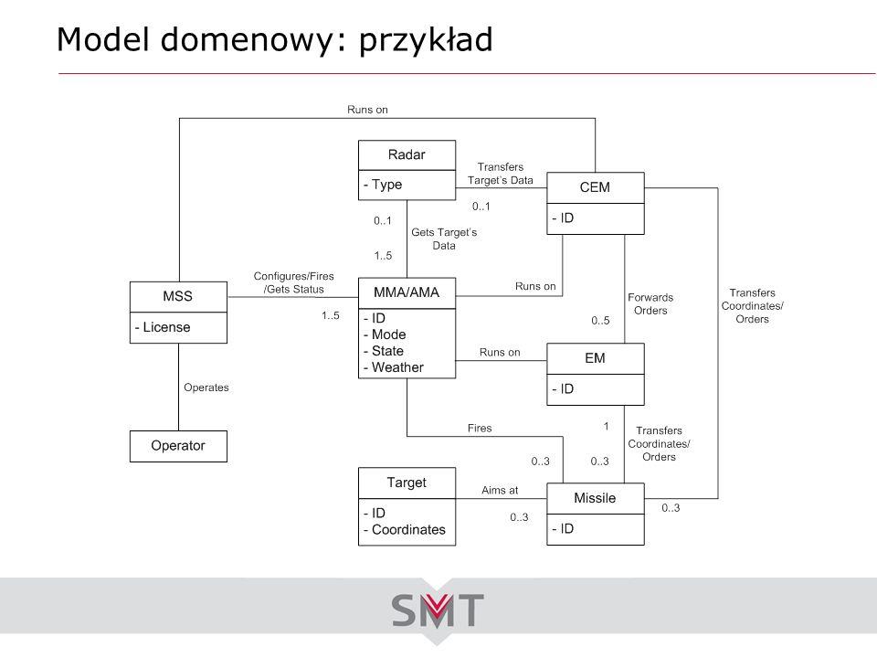 Model domenowy: przykład