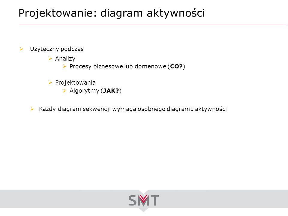 Projektowanie: diagram aktywności Użyteczny podczas Analizy Procesy biznesowe lub domenowe (CO?) Projektowania Algorytmy (JAK?) Każdy diagram sekwencj