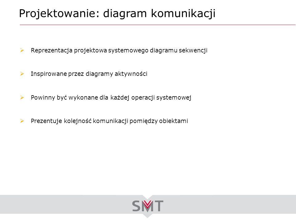 Projektowanie: diagram komunikacji Reprezentacja projektowa systemowego diagramu sekwencji Inspirowane przez diagramy aktywności Powinny być wykonane