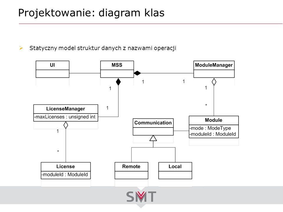 Projektowanie: diagram klas Statyczny model struktur danych z nazwami operacji