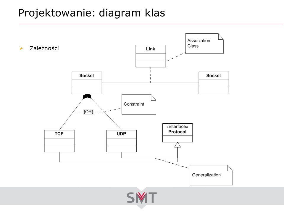 Projektowanie: diagram klas Zależności