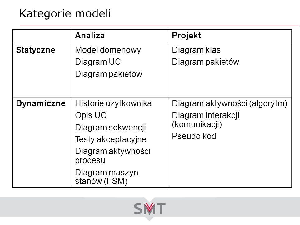 Kategorie modeli AnalizaProjekt StatyczneModel domenowy Diagram UC Diagram pakietów Diagram klas Diagram pakietów DynamiczneHistorie użytkownika Opis