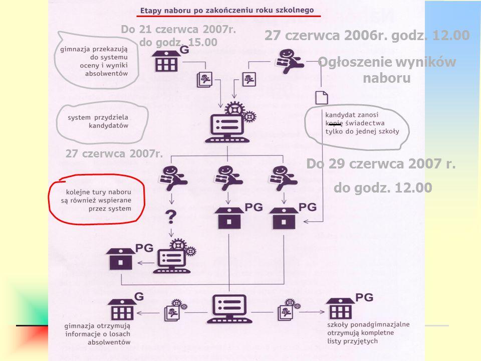opr. Janusz Pleskot Wydział Edukacji i Sportu Urzędu Miasta Torunia Do 21 czerwca 2007r. do godz. 15.00 27 czerwca 2007r. 27 czerwca 2006r. godz. 12.0