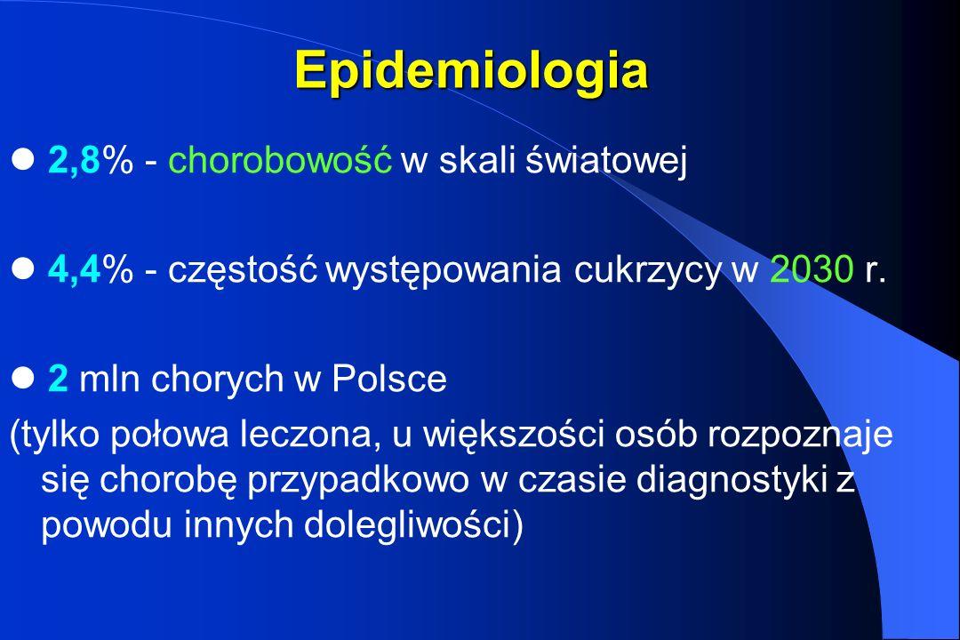 Epidemiologia 2,8% - chorobowość w skali światowej 4,4% - częstość występowania cukrzycy w 2030 r. 2 mln chorych w Polsce (tylko połowa leczona, u wię