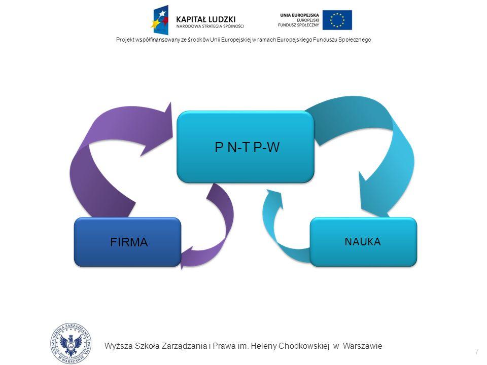 Wyższa Szkoła Zarządzania i Prawa im. Heleny Chodkowskiej w Warszawie 7 Projekt współfinansowany ze środków Unii Europejskiej w ramach Europejskiego F