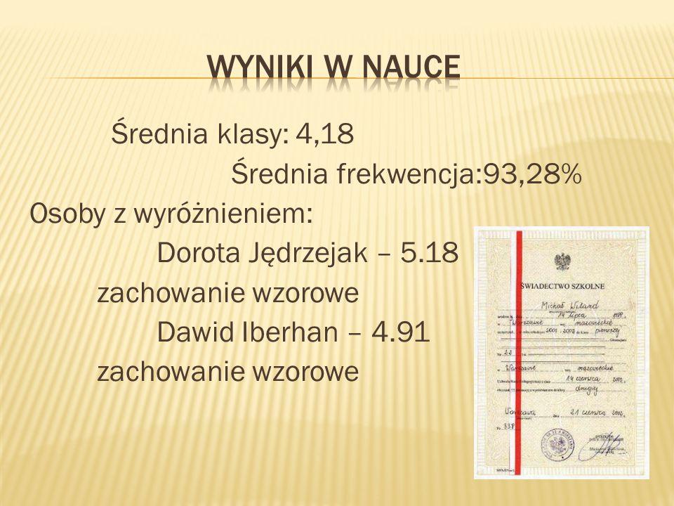 Średnia klasy: 4,18 Średnia frekwencja:93,28% Osoby z wyróżnieniem: Dorota Jędrzejak – 5.18 zachowanie wzorowe Dawid Iberhan – 4.91 zachowanie wzorowe