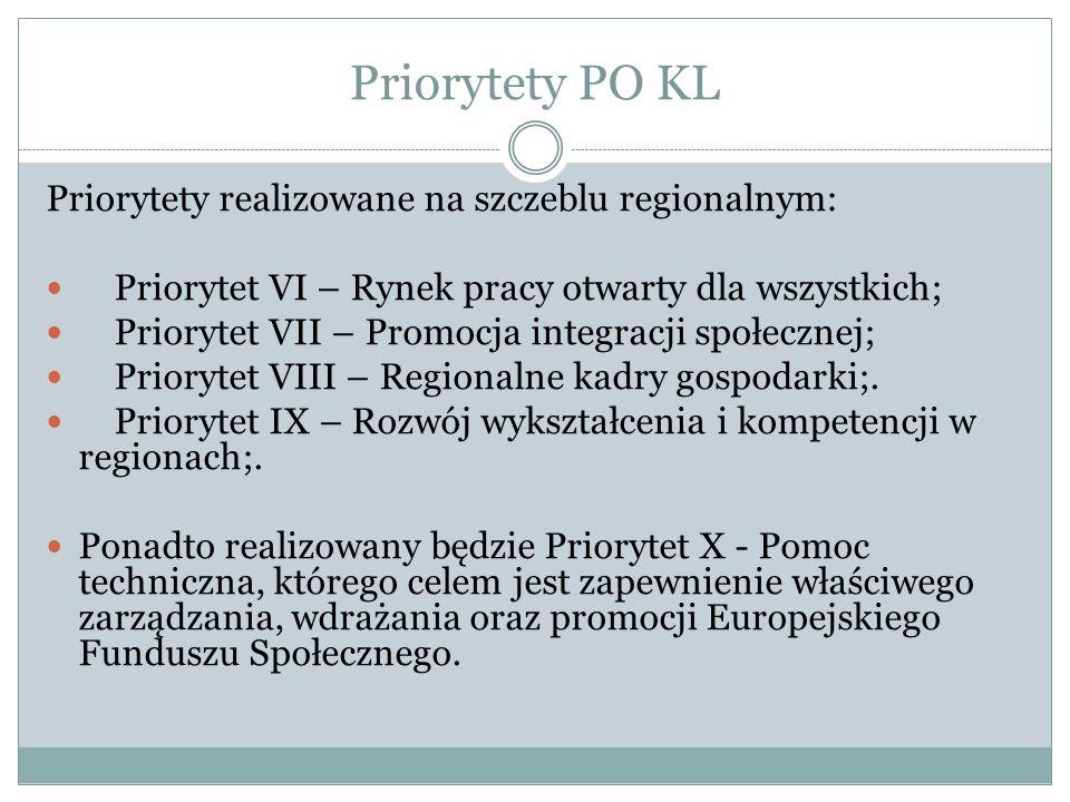 Priorytety PO KL Priorytety realizowane na szczeblu regionalnym: Priorytet VI – Rynek pracy otwarty dla wszystkich; Priorytet VII – Promocja integracj