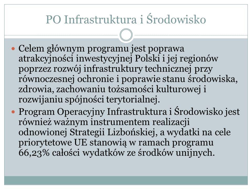 PO Infrastruktura i Środowisko Celem głównym programu jest poprawa atrakcyjności inwestycyjnej Polski i jej regionów poprzez rozwój infrastruktury tec