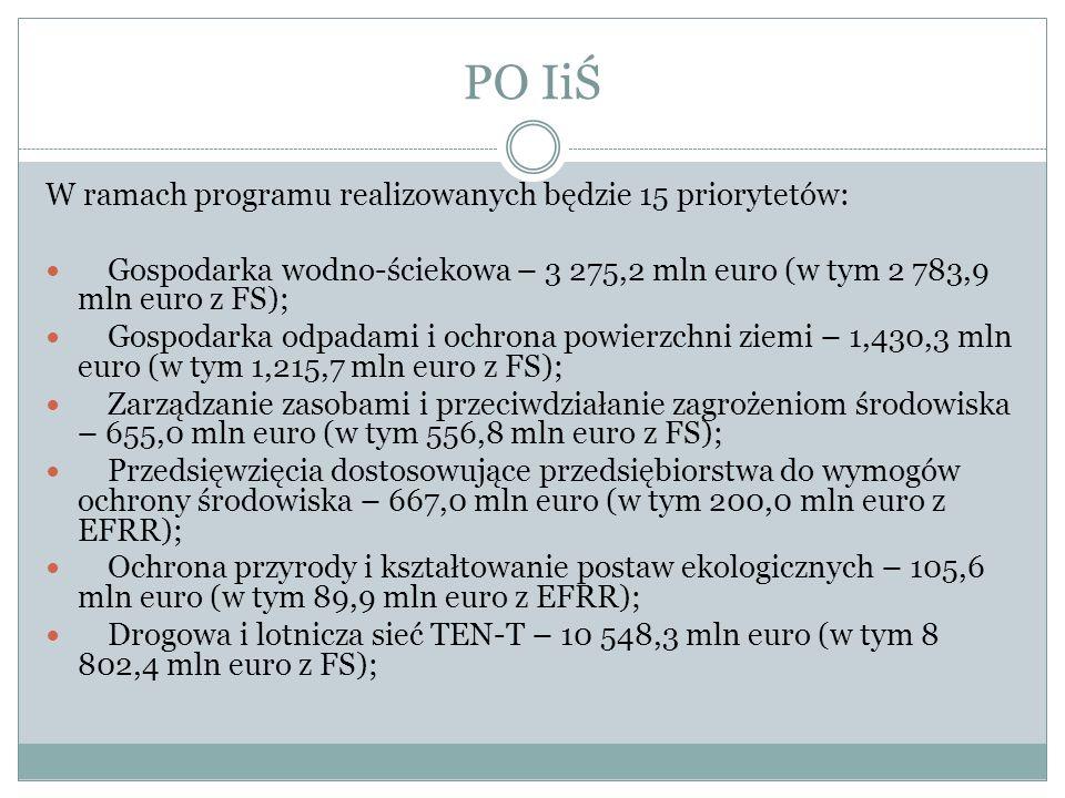 PO IiŚ W ramach programu realizowanych będzie 15 priorytetów: Gospodarka wodno-ściekowa – 3 275,2 mln euro (w tym 2 783,9 mln euro z FS); Gospodarka o