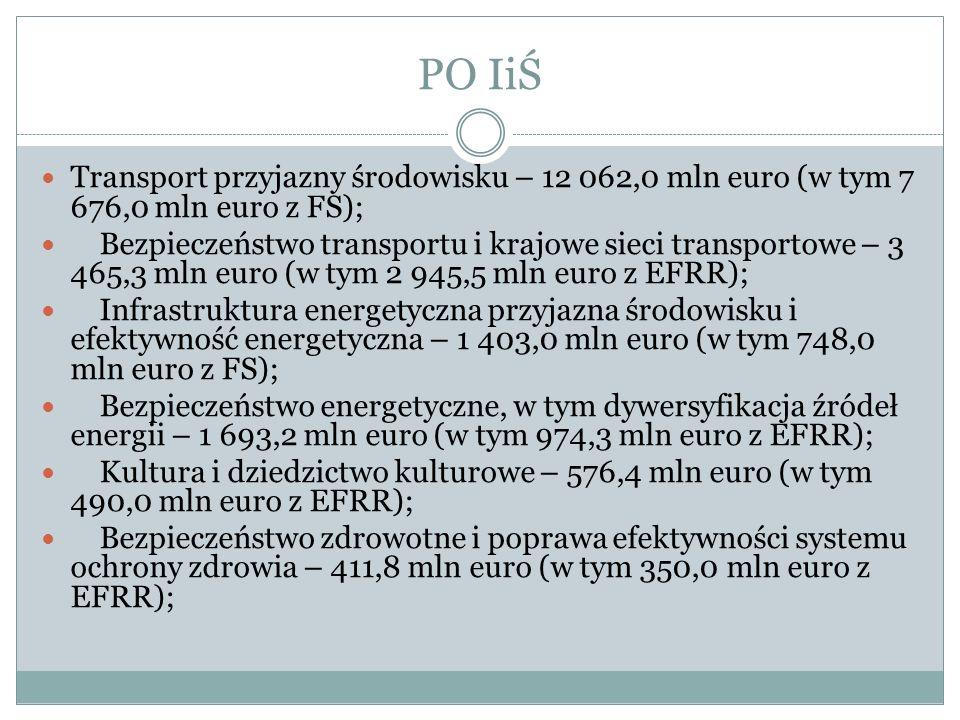 PO IiŚ Transport przyjazny środowisku – 12 062,0 mln euro (w tym 7 676,0 mln euro z FS); Bezpieczeństwo transportu i krajowe sieci transportowe – 3 46