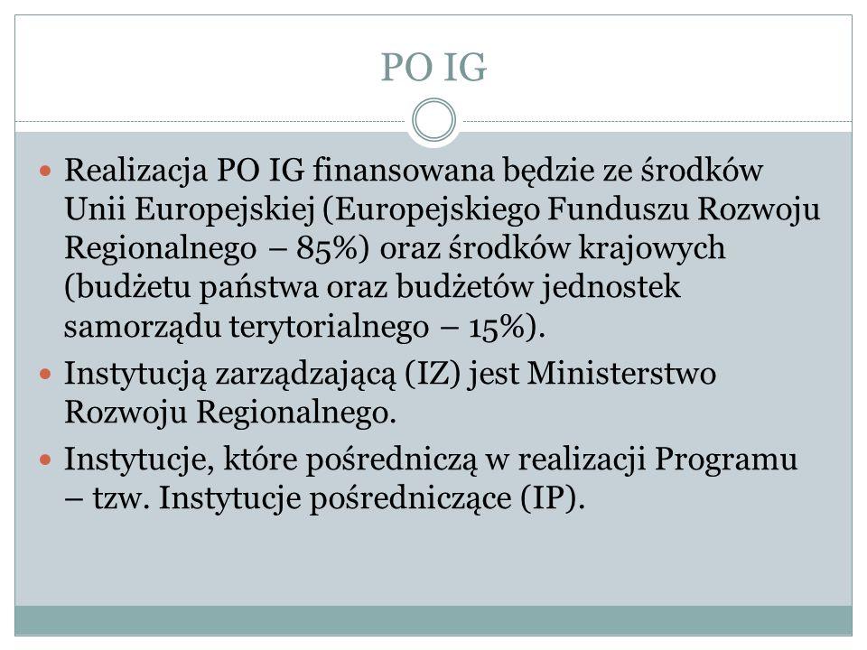 PO IG Realizacja PO IG finansowana będzie ze środków Unii Europejskiej (Europejskiego Funduszu Rozwoju Regionalnego – 85%) oraz środków krajowych (bud
