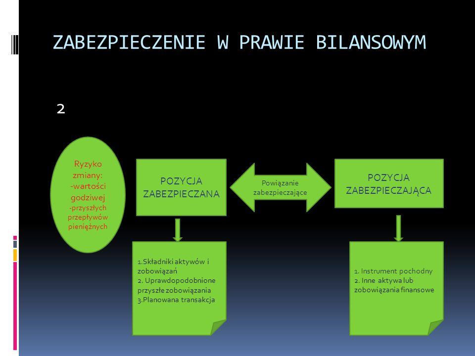 ZABEZPIECZENIE W PRAWIE BILANSOWYM 2 Ryzyko zmiany: -wartości godziwej -przyszłych przepływów pieniężnych POZYCJA ZABEZPIECZANA POZYCJA ZABEZPIECZAJĄCA Powiązanie zabezpieczające 1.Składniki aktywów i zobowiązań 2.
