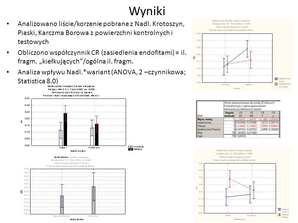 Wyniki Analizowano liście/korzenie pobrane z Nadl. Krotoszyn, Piaski, Karczma Borowa z powierzchni kontrolnych i testowych Obliczono współczynnik CR (