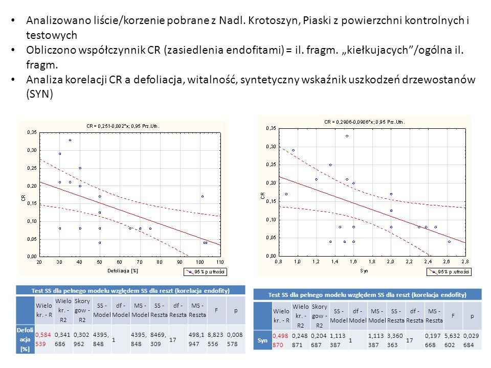 Analizowano liście/korzenie pobrane z Nadl. Krotoszyn, Piaski z powierzchni kontrolnych i testowych Obliczono współczynnik CR (zasiedlenia endofitami)