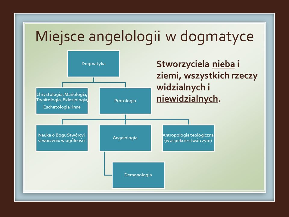 Miejsce angelologii w dogmatyce Dogmatyka Chrystologia, Mariologia, Trynitologia, Eklezjologia, Eschatologia i inne Protologia Nauka o Bogu Stwórcy i