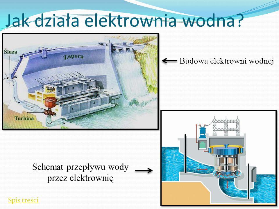Jak działa elektrownia wodna.