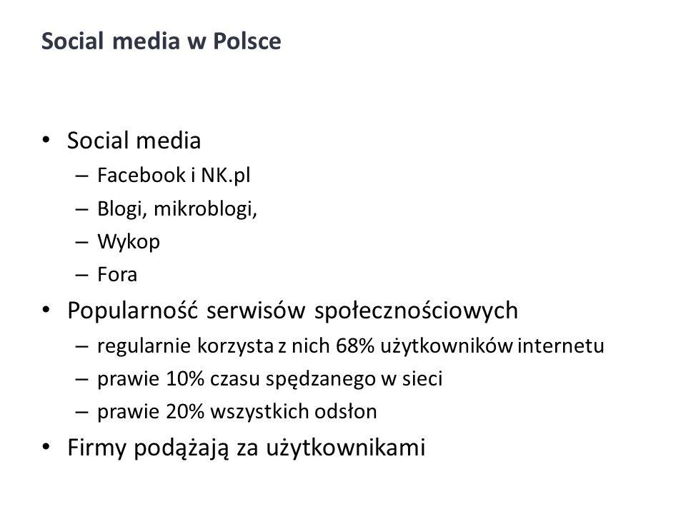 Social media w Polsce Social media – Facebook i NK.pl – Blogi, mikroblogi, – Wykop – Fora Popularność serwisów społecznościowych – regularnie korzysta z nich 68% użytkowników internetu – prawie 10% czasu spędzanego w sieci – prawie 20% wszystkich odsłon Firmy podążają za użytkownikami