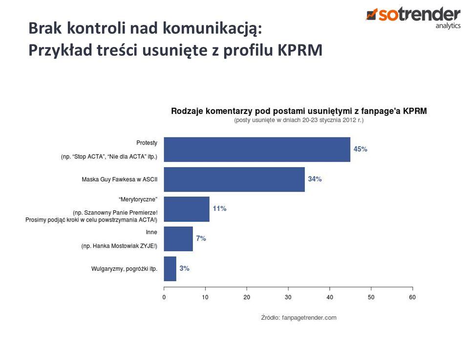 Brak kontroli nad komunikacją: Przykład treści usunięte z profilu KPRM