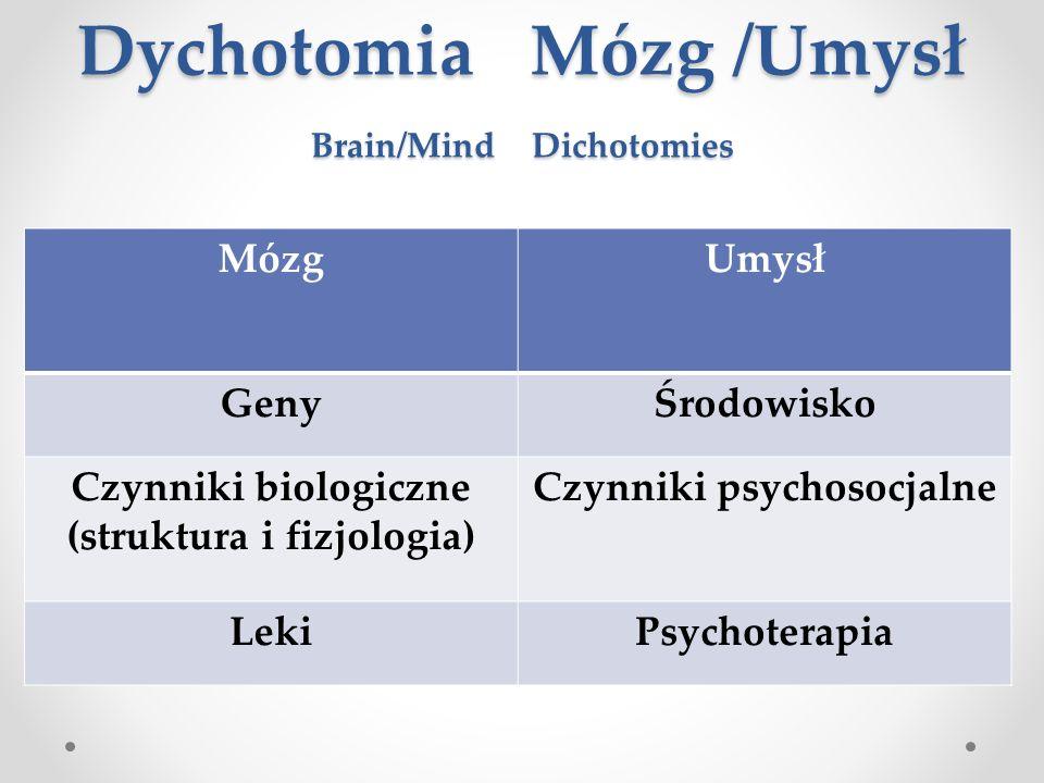 Dychotomia Mózg /Umysł Brain/Mind Dichotomies Dychotomia Mózg /Umysł Brain/Mind Dichotomies MózgUmysł GenyŚrodowisko Czynniki biologiczne (struktura i fizjologia) Czynniki psychosocjalne LekiPsychoterapia