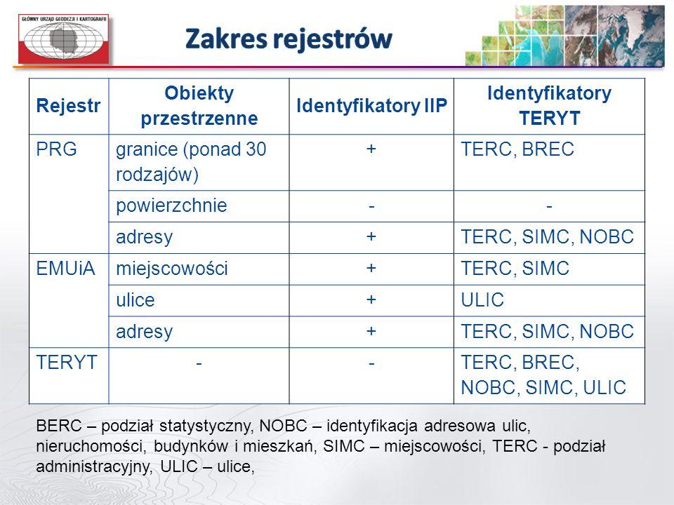 Rejestr Obiekty przestrzenne Identyfikatory IIP Identyfikatory TERYT PRG granice (ponad 30 rodzajów) +TERC, BREC powierzchnie-- adresy+TERC, SIMC, NOB
