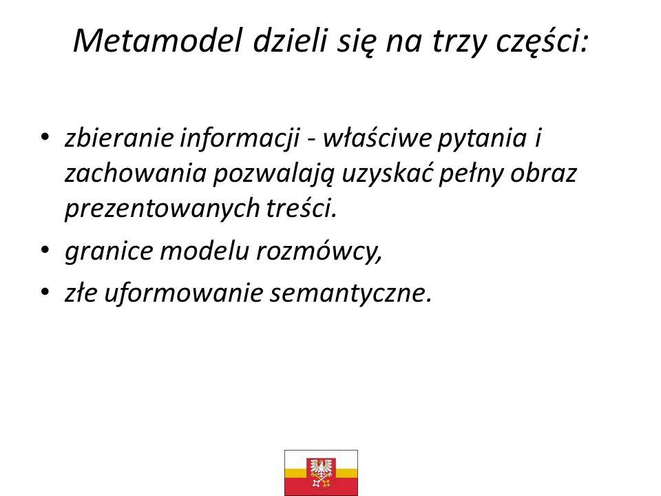 Metamodel dzieli się na trzy części: zbieranie informacji - właściwe pytania i zachowania pozwalają uzyskać pełny obraz prezentowanych treści. granice