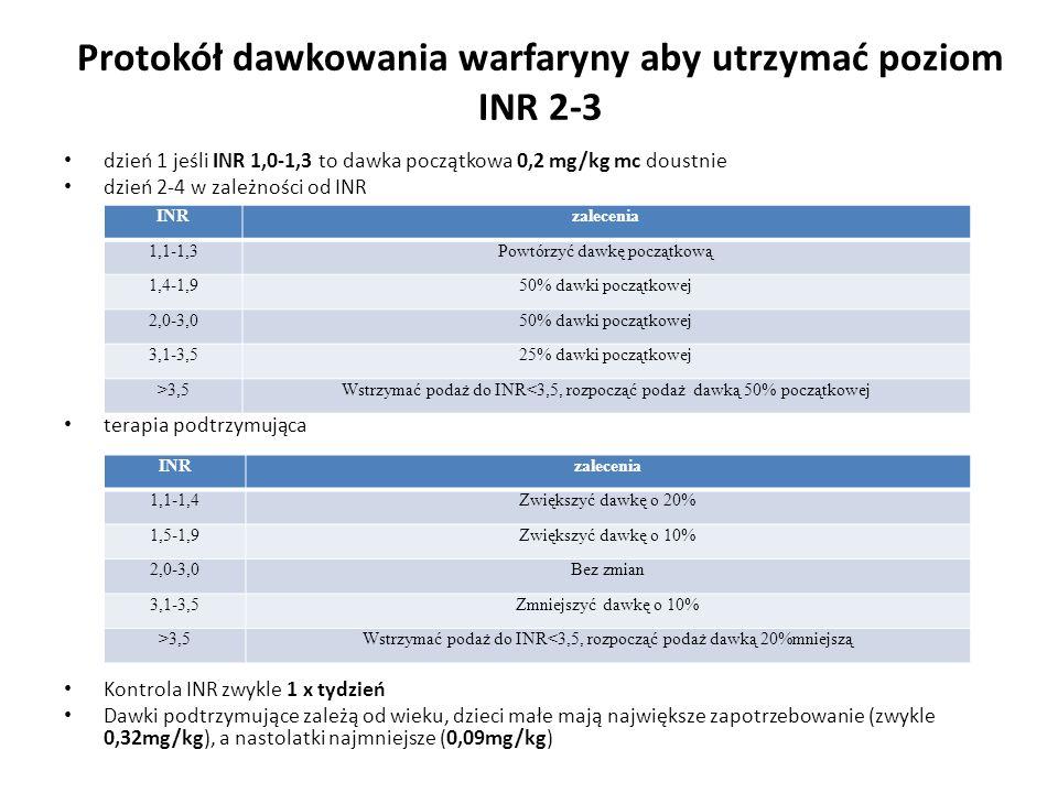 Protokół dawkowania warfaryny aby utrzymać poziom INR 2-3 dzień 1 jeśli INR 1,0-1,3 to dawka początkowa 0,2 mg/kg mc doustnie dzień 2-4 w zależności o