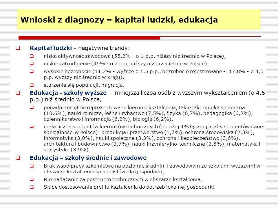 Wnioski z diagnozy – potencjał gospodarczy Potencjał gospodarczy Znaczna nierównowaga w liczbie firm – zróżnicowany wskaźnik przedsiębiorczości, centrum gospodarcze – rejon Bydgoszczy i Torunia, silna pozycja regionu włocławskiego oraz powiatu inowrocławskiego, zdecydowanie mniejsza liczba firm w pozostałych powiatach, duże firmy ulokowane w kilku powiatach – w większości w wyżej wymienionych.