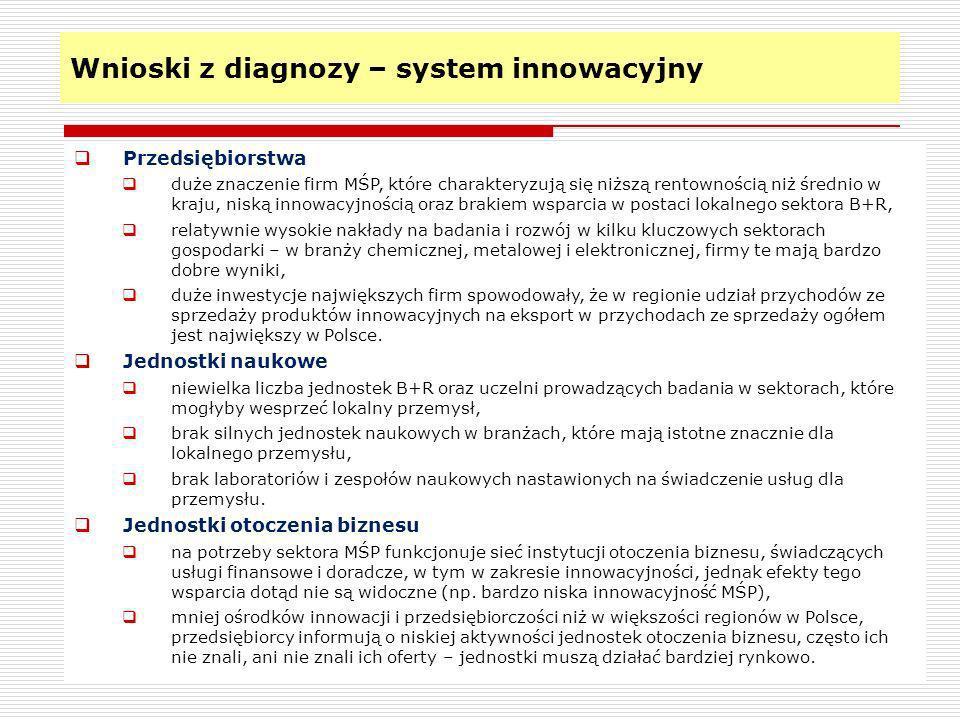 Wnioski z diagnozy – system innowacyjny 9 Przedsiębiorstwa duże znaczenie firm MŚP, które charakteryzują się niższą rentownością niż średnio w kraju,
