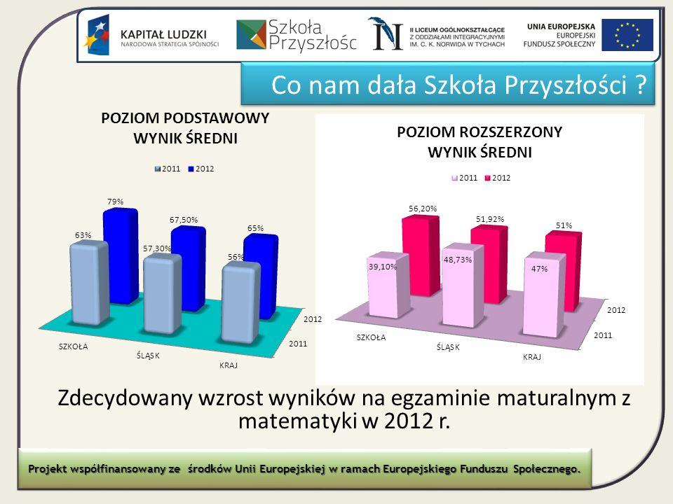Zdecydowany wzrost wyników na egzaminie maturalnym z matematyki w 2012 r. Projekt współfinansowany ze środków Unii Europejskiej w ramach Europejskiego
