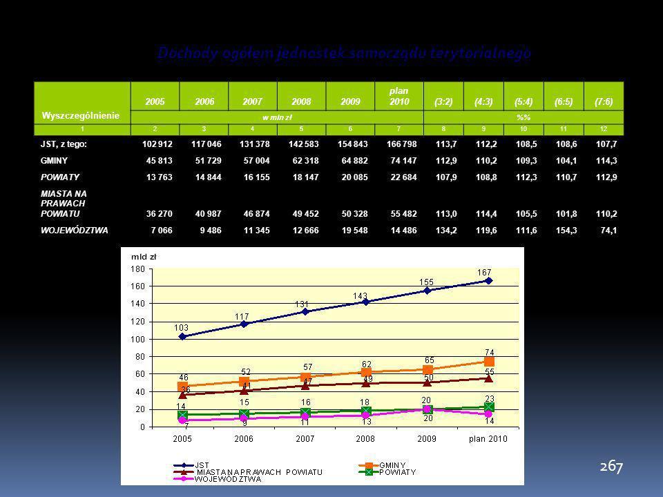 267 Dochody ogółem jednostek samorządu terytorialnego Wyszczególnienie 20052006200720082009 plan 2010(3:2)(4:3)(5:4)(6:5)(7:6) w mln zł% 1234567891011