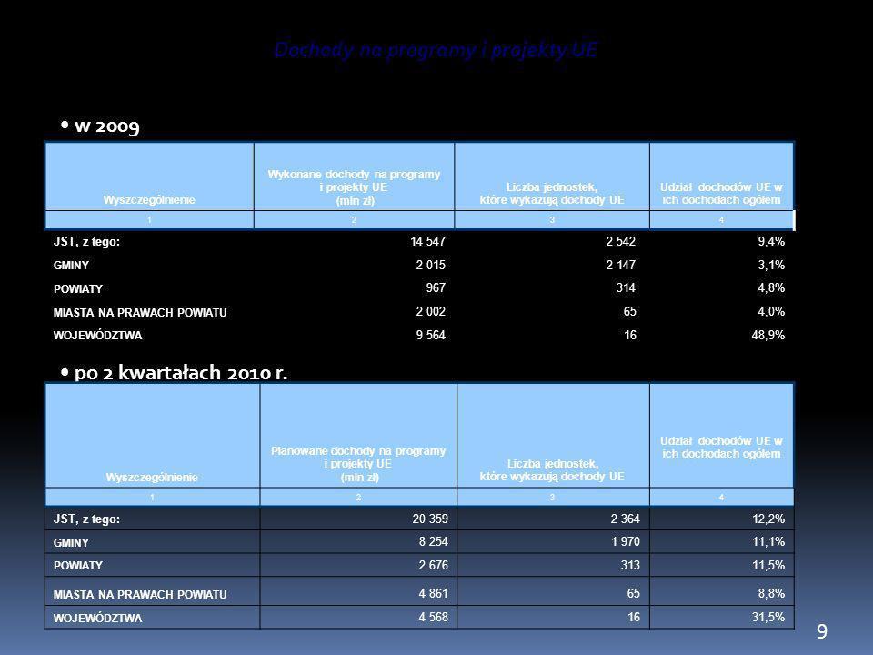 w 2009 r. po 2 kwartałach 2010 r. Dochody na programy i projekty UE Wyszczególnienie Wykonane dochody na programy i projekty UE (mln zł) Liczba jednos