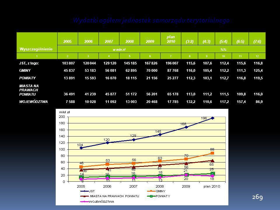 269 Wydatki ogółem jednostek samorządu terytorialnego Wyszczególnienie 20052006200720082009 plan 2010(3:2)(4:3)(5:4)(6:5)(7:6) w mln zł% 1234567891011