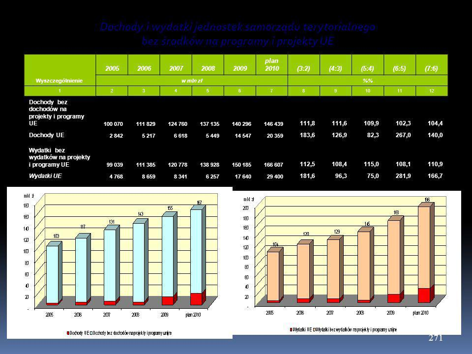 271 Dochody i wydatki jednostek samorządu terytorialnego bez środków na programy i projekty UE Wyszczególnienie 20052006200720082009 plan 2010(3:2)(4: