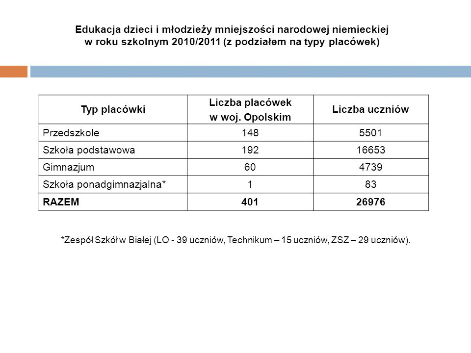 Edukacja dzieci i młodzieży mniejszości narodowej niemieckiej w roku szkolnym 2010/2011 (z podziałem na typy placówek) Typ placówki Liczba placówek w