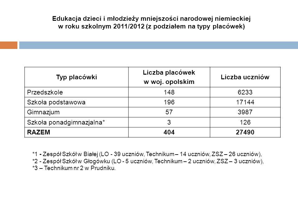 Edukacja dzieci i młodzieży mniejszości narodowej niemieckiej w roku szkolnym 2011/2012 (z podziałem na typy placówek) Typ placówki Liczba placówek w