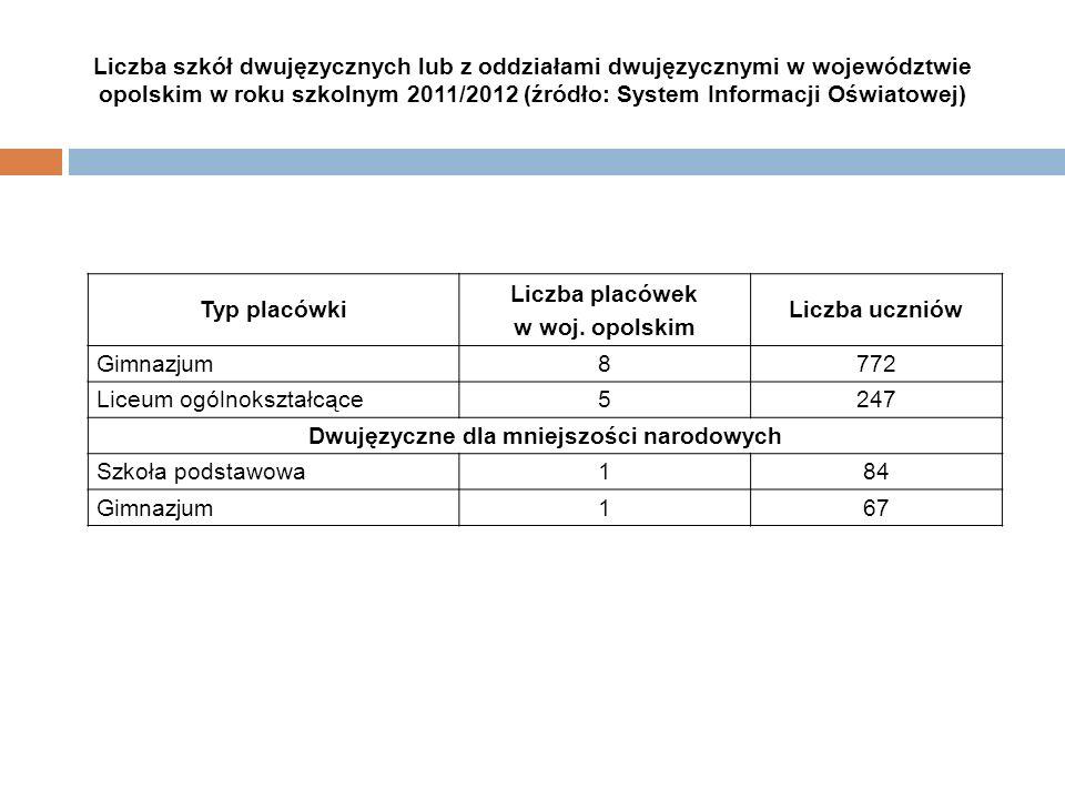 Liczba szkół dwujęzycznych lub z oddziałami dwujęzycznymi w województwie opolskim w roku szkolnym 2011/2012 (źródło: System Informacji Oświatowej) Typ
