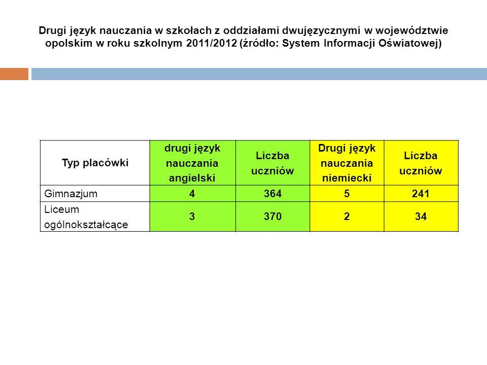 Drugi język nauczania w szkołach z oddziałami dwujęzycznymi w województwie opolskim w roku szkolnym 2011/2012 (źródło: System Informacji Oświatowej) T