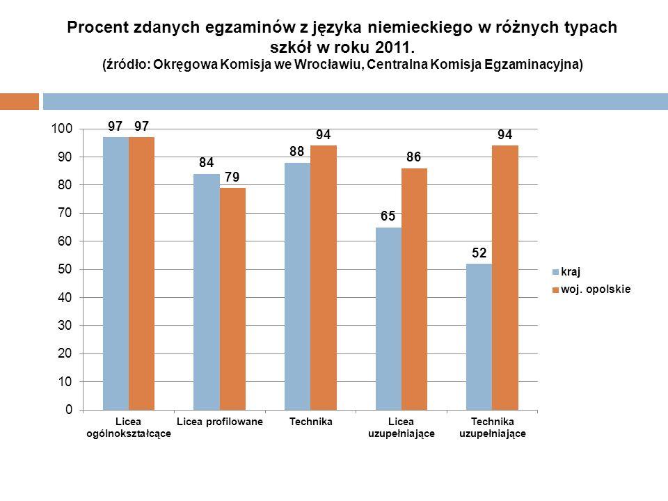 Procent zdanych egzaminów z języka niemieckiego w różnych typach szkół w roku 2011. (źródło: Okręgowa Komisja we Wrocławiu, Centralna Komisja Egzamina