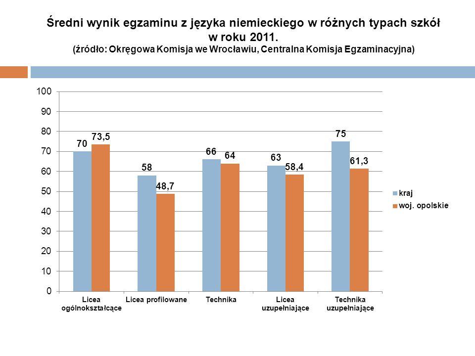 Średni wynik egzaminu z języka niemieckiego w różnych typach szkół w roku 2011. (źródło: Okręgowa Komisja we Wrocławiu, Centralna Komisja Egzaminacyjn