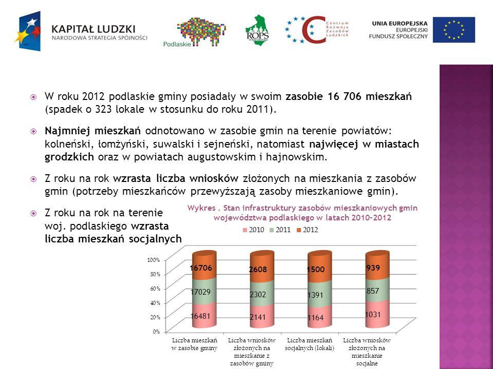 W roku 2012 podlaskie gminy posiadały w swoim zasobie 16 706 mieszkań (spadek o 323 lokale w stosunku do roku 2011). Najmniej mieszkań odnotowano w za