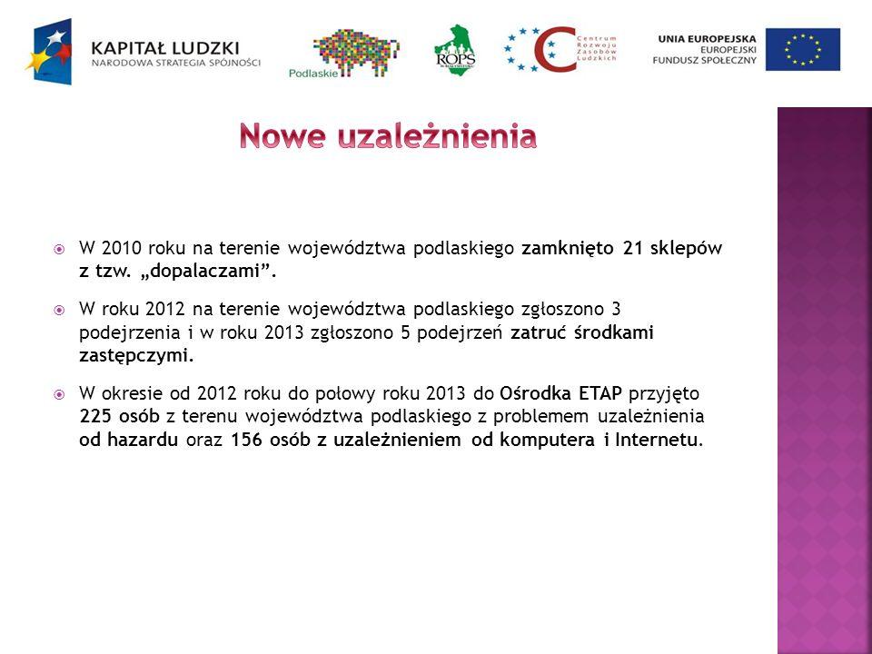 W 2010 roku na terenie województwa podlaskiego zamknięto 21 sklepów z tzw. dopalaczami. W roku 2012 na terenie województwa podlaskiego zgłoszono 3 pod