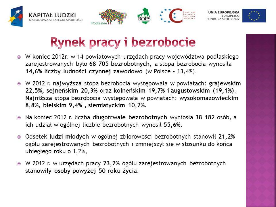 W koniec 2012r. w 14 powiatowych urzędach pracy województwa podlaskiego zarejestrowanych było 68 705 bezrobotnych, a stopa bezrobocia wynosiła 14,6% l