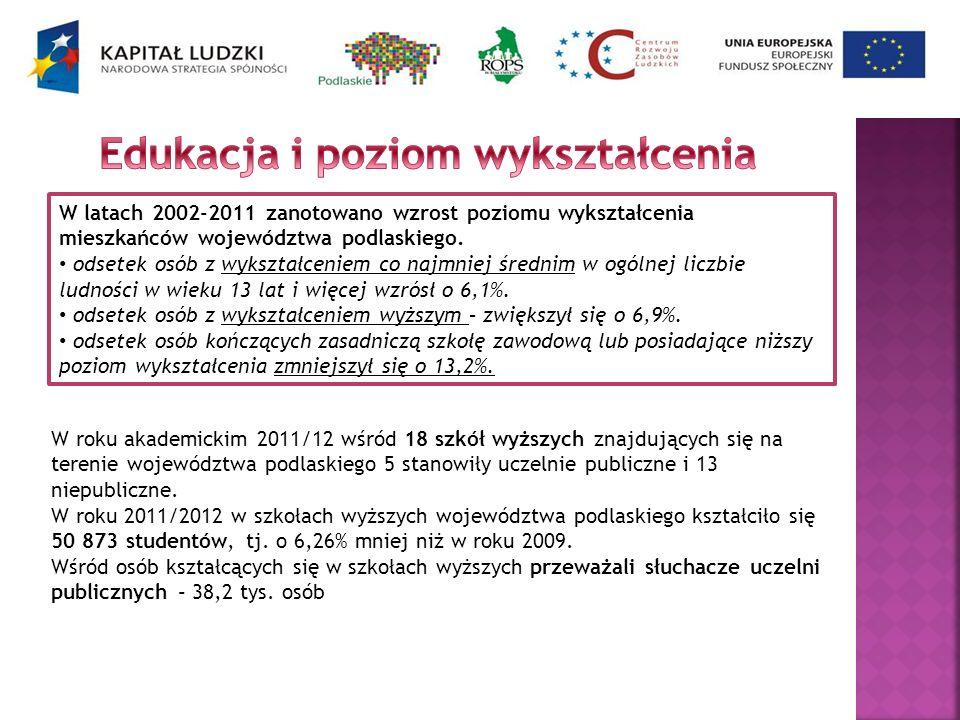 W latach 2002-2011 zanotowano wzrost poziomu wykształcenia mieszkańców województwa podlaskiego. odsetek osób z wykształceniem co najmniej średnim w og