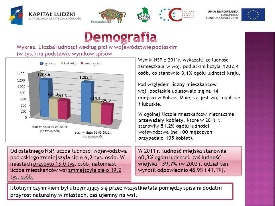 Wykres. Liczba ludności według płci w województwie podlaskim (w tys.) na podstawie wyników spisów Wyniki NSP z 2011r. wykazały, że ludność zamieszkała
