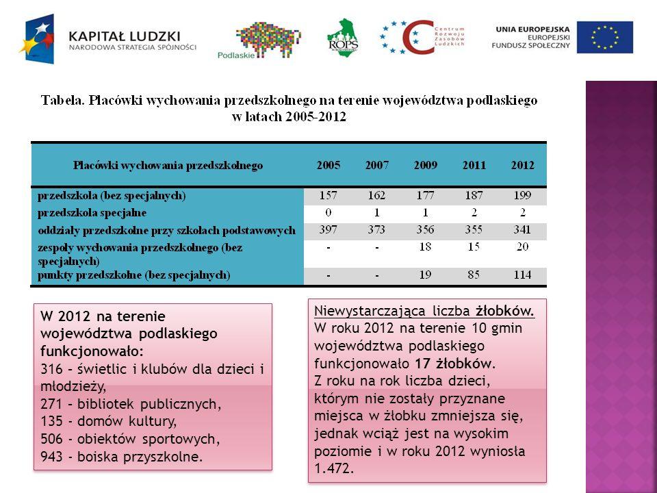 W 2012 na terenie województwa podlaskiego funkcjonowało: 316 – świetlic i klubów dla dzieci i młodzieży, 271 – bibliotek publicznych, 135 - domów kult