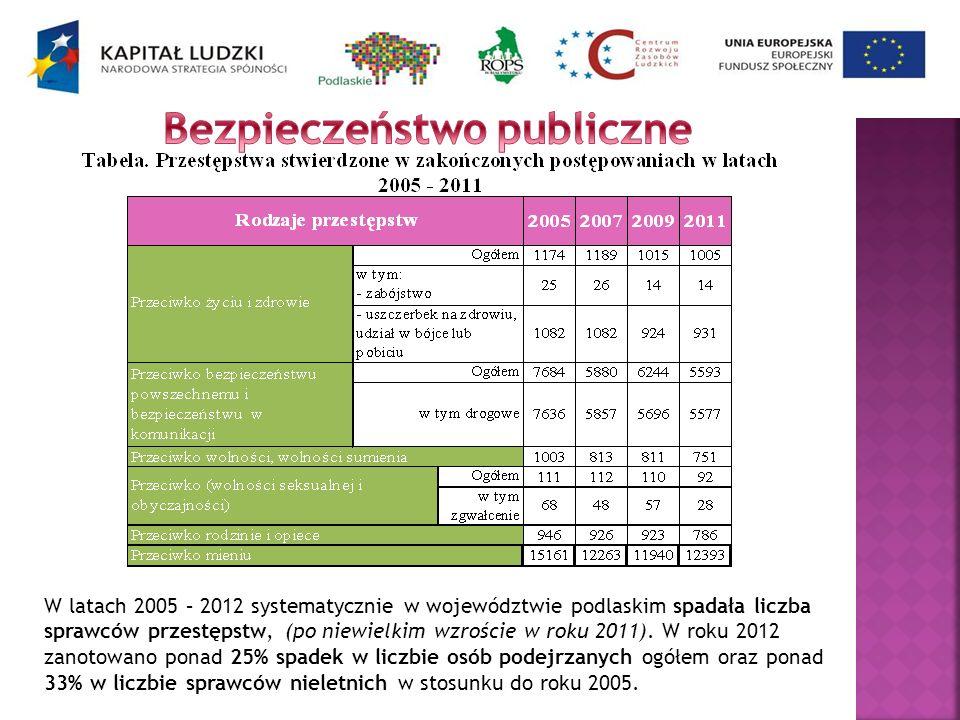 W latach 2005 – 2012 systematycznie w województwie podlaskim spadała liczba sprawców przestępstw, (po niewielkim wzroście w roku 2011). W roku 2012 za
